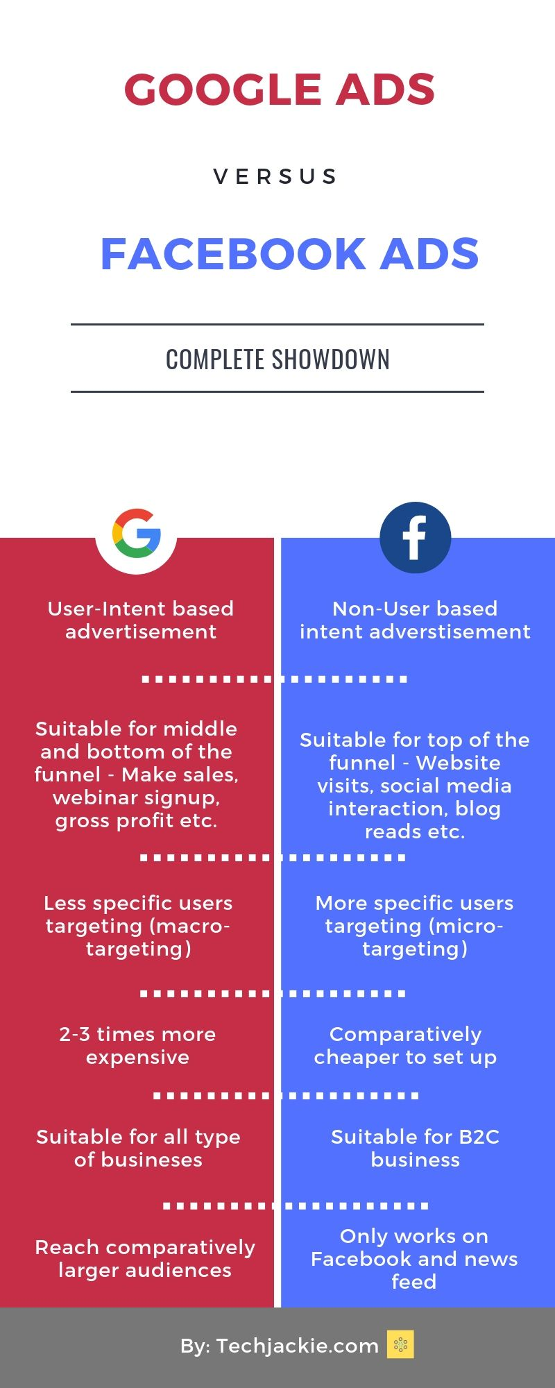 google adwords vs facebook ads - infographic
