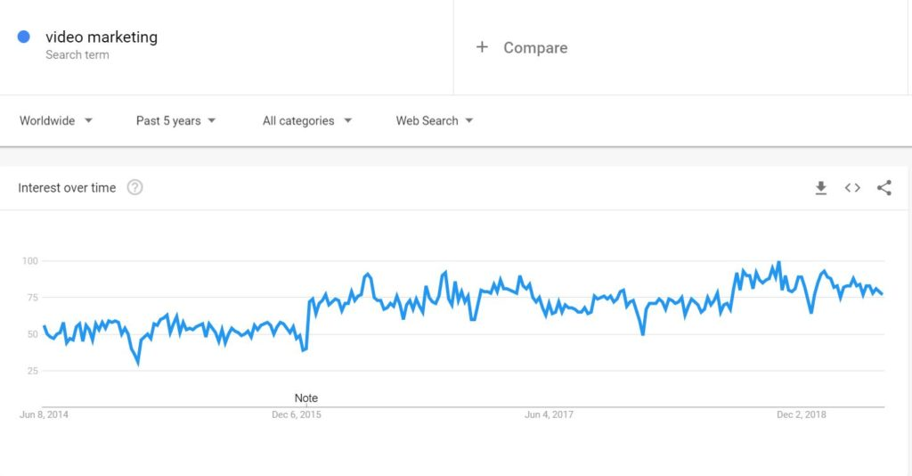 google trend for video marketing