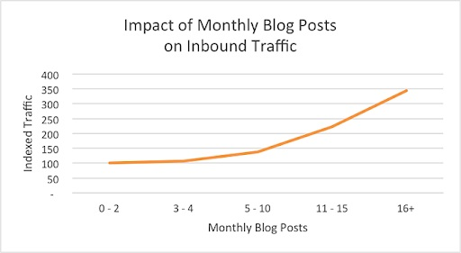 blog more, get more traffic